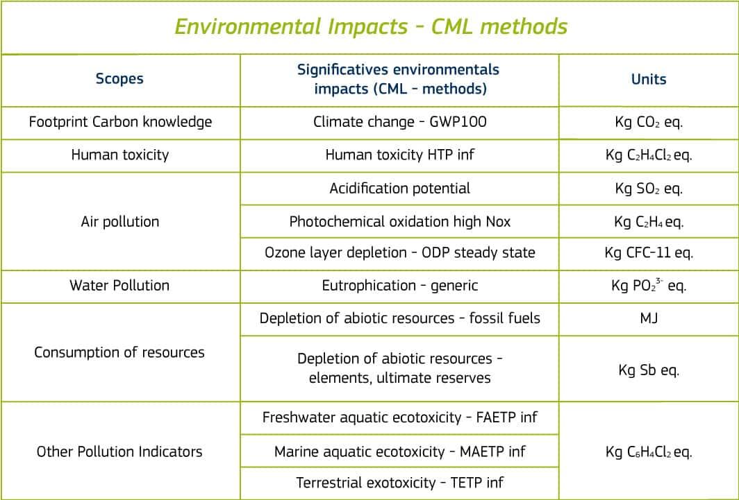 Environmental impacts board
